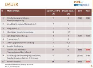 Dauer-Endlager-Bis-Betrieb-Thomauske